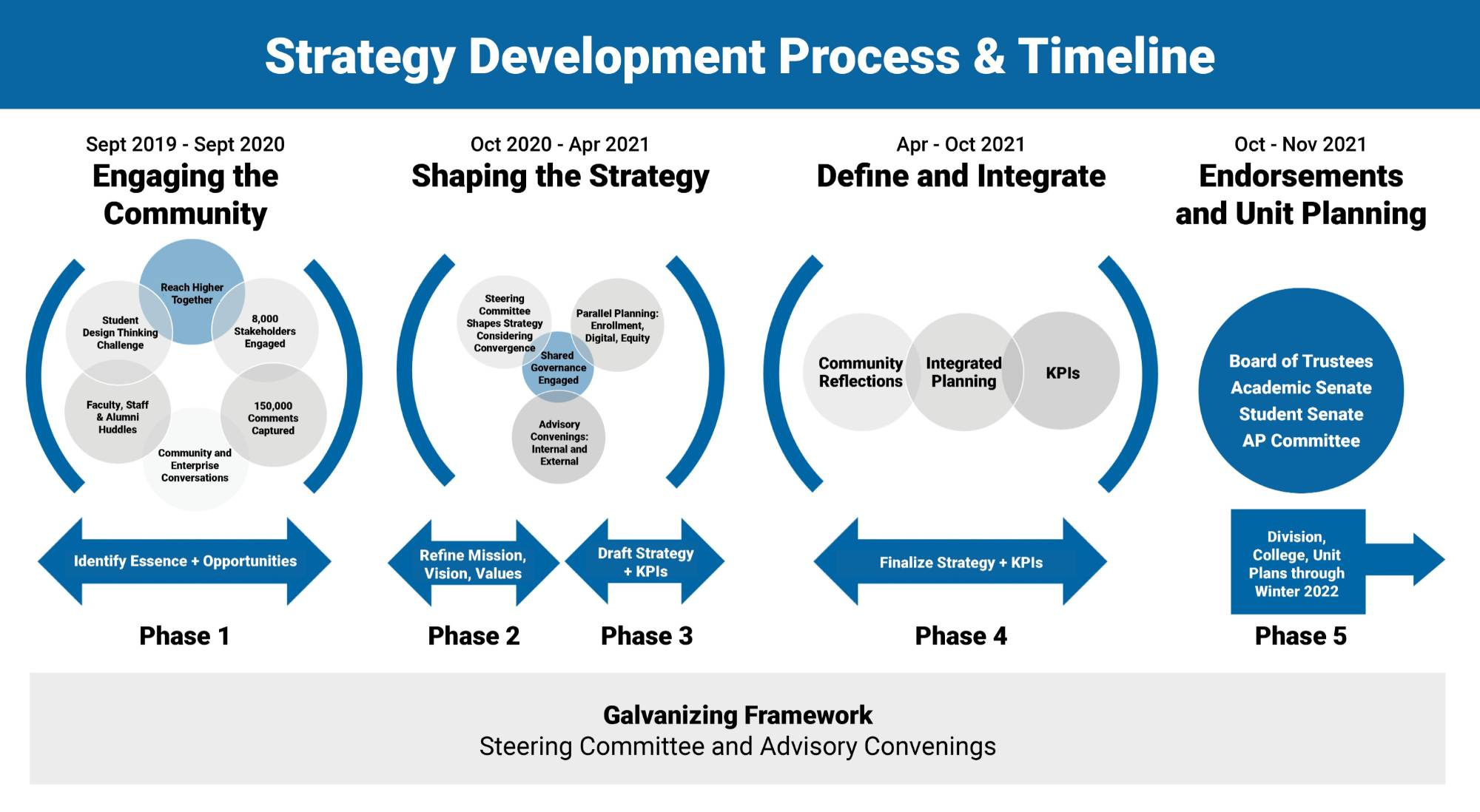 Graphic showing the process of the strategy